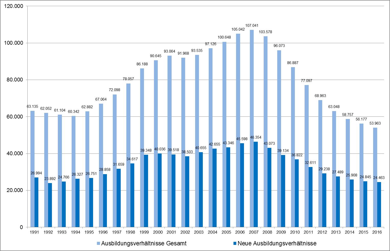Ausbildungsverträge in Hotellerie und Gastronomie seit 1991 - Grafik: Dehoga