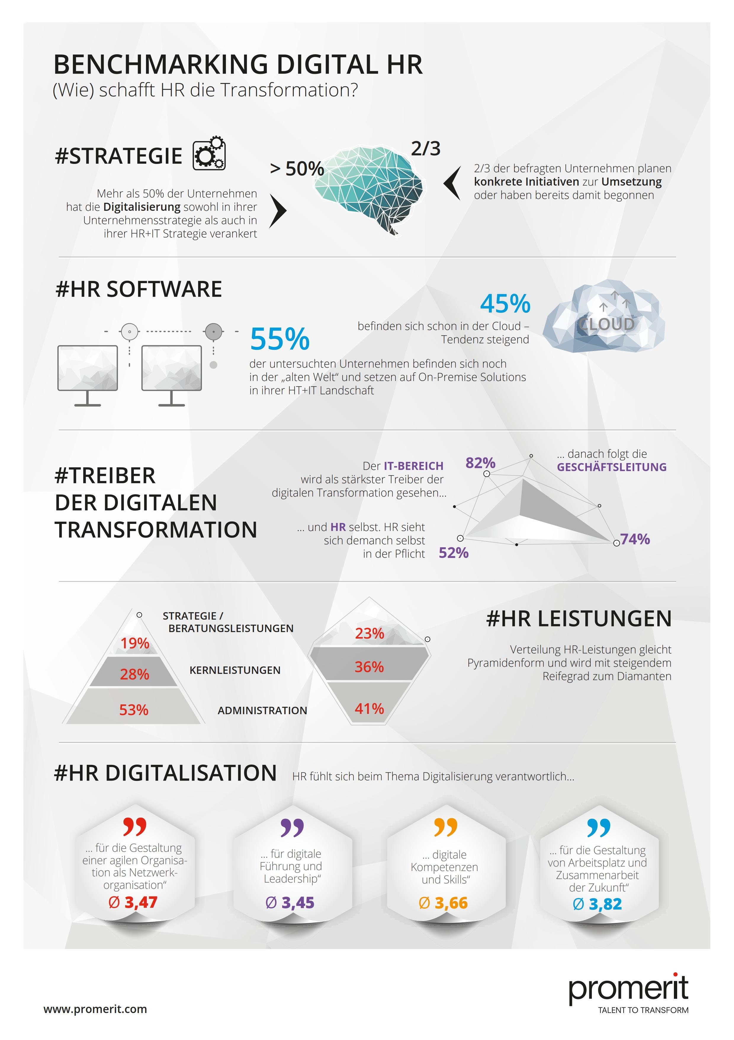 Digitalisierung und HR-Management: unerledigte Hausaufgaben